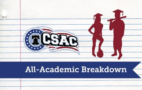 CSAC All-Academic ranking system to be re-evaluated