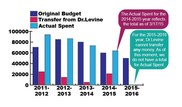 Faculty Development budget cut, guidelines changed