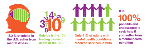 Statistics sourced from the National Alliance on Mental Illness (https://www.nami.org).