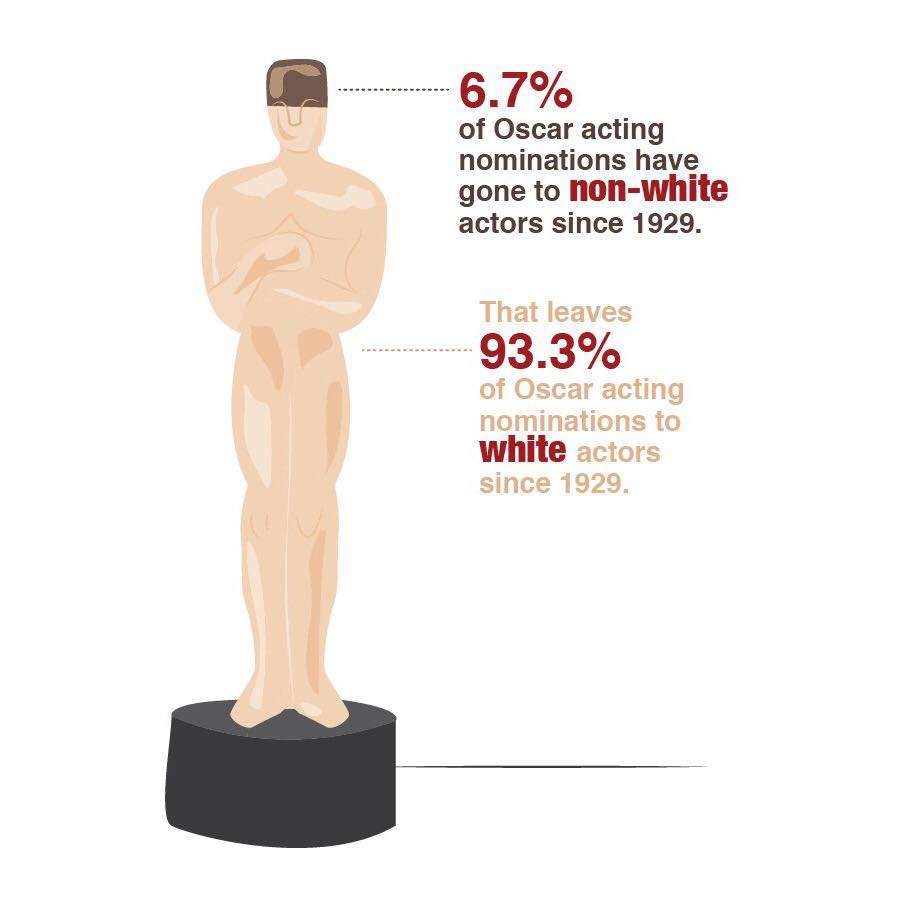 Statistics+from+TIME+magazine+http%3A%2F%2Flabs.time.com%2Fstory%2Foscars-diversity%2F+.