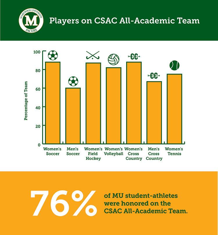 Marywood+leads+CSAC+in+number+of+All-Academic+honorees