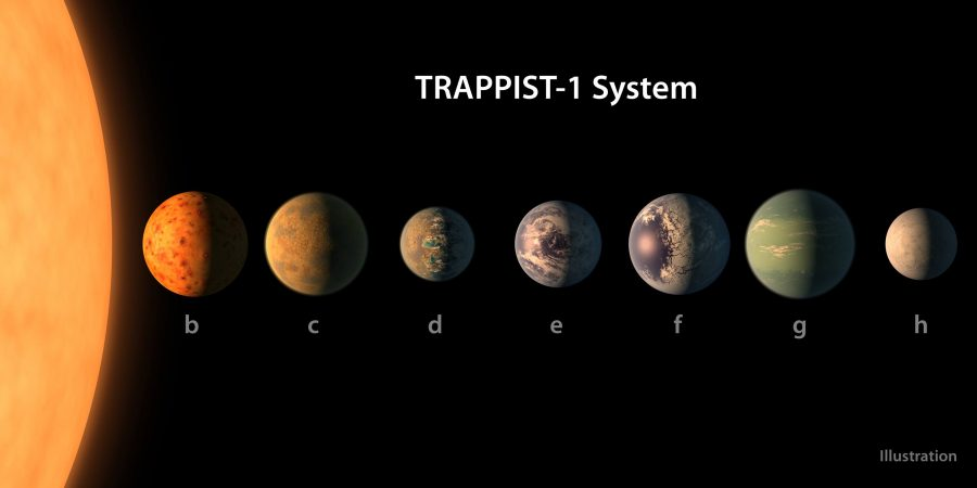 The+Trappist-1+System+Image+Credit%2F+NASA