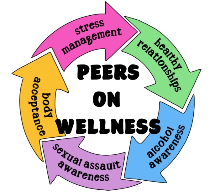 Group+Spotlight%3A+Peers+on+Wellness+offers+students+outlet+to+discuss+interpersonal+issues