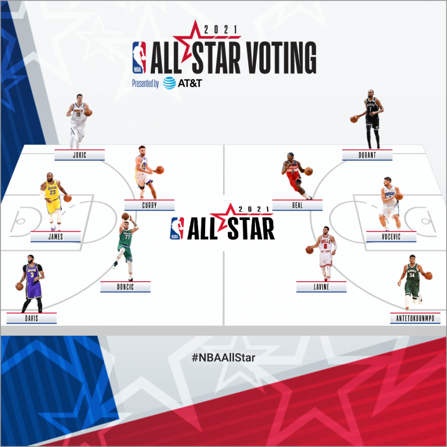 Commentary: NBA All-Star Game selection is in full swing
